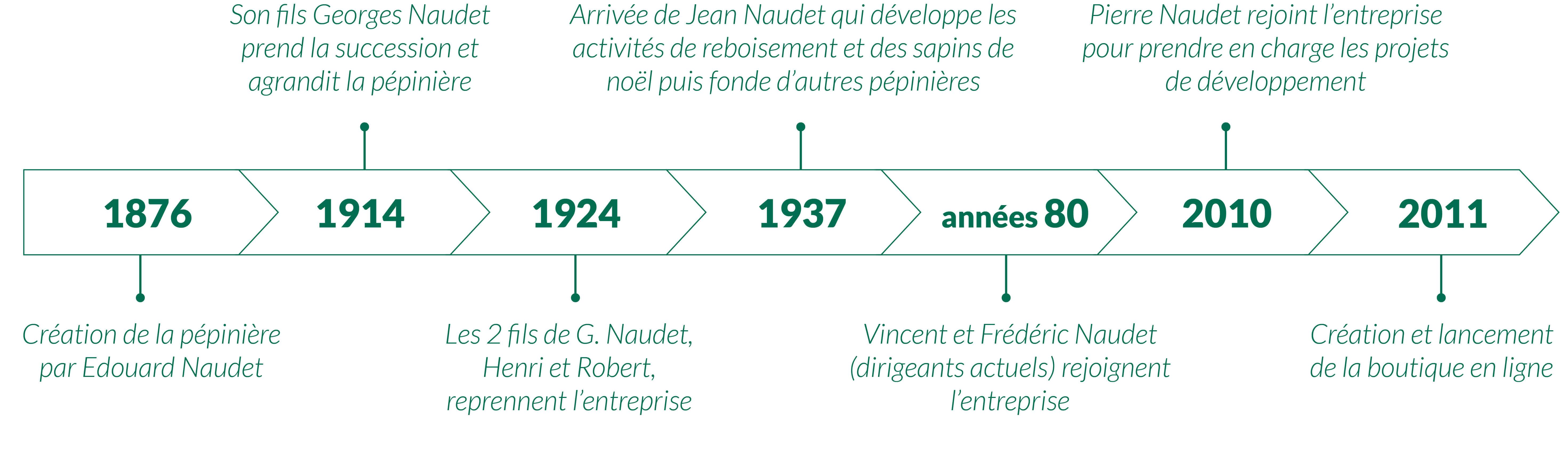 Historique des Pépinières Naudet